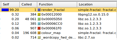 profiling data, showing 99.2% of cost is render_fractal function